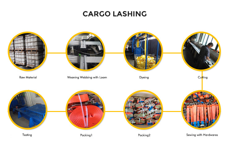 Production Process of Cargo Lashings