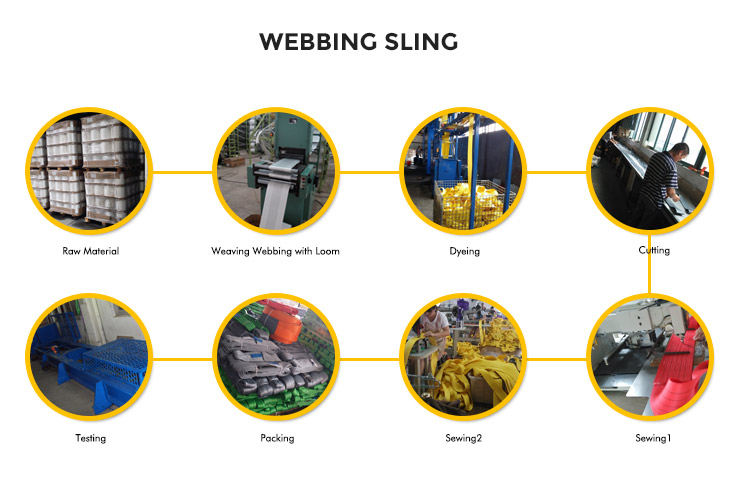 Production Process of Webbing Slings