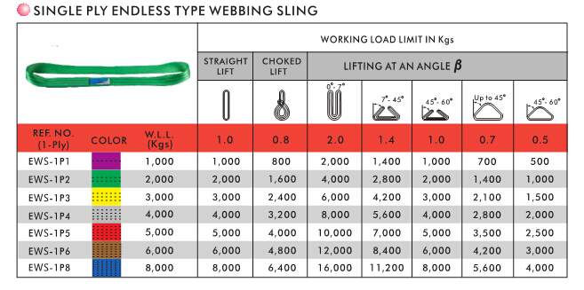 Endless Webbing Sling Specification