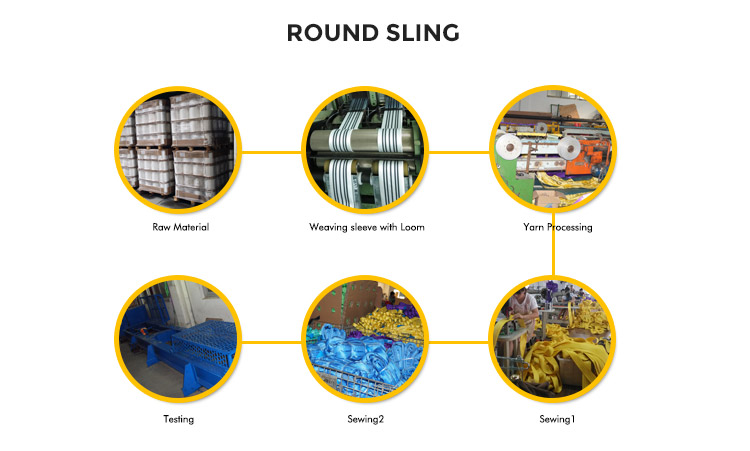 Production Process of Round Slings